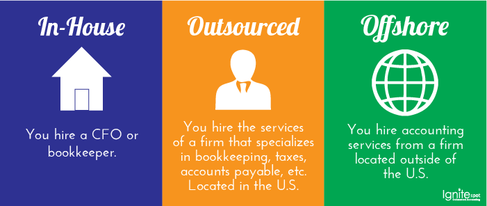 How To Choose an Accounting Service: In-House, Outsourced, or Offshore
