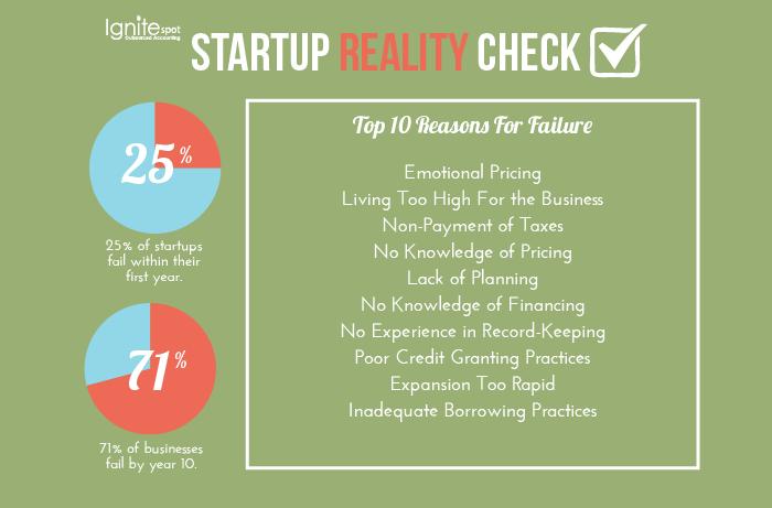 startup_reality_check