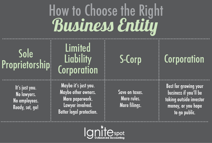 Business Tax Preparation: How To Choose the Right Entity