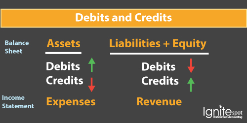Accounting Debits and Credits Made Easy