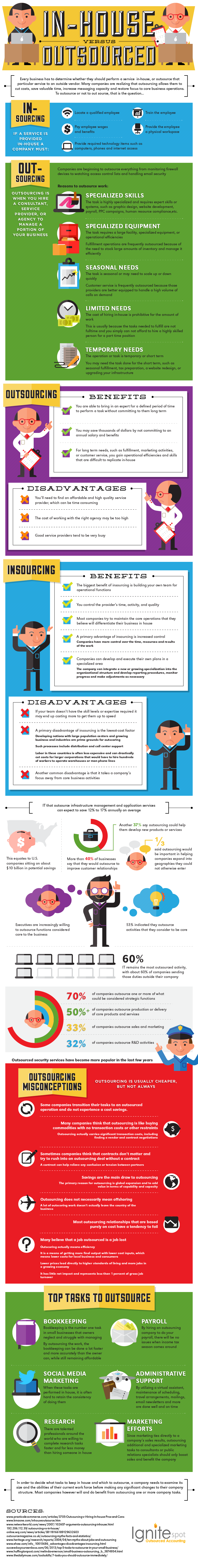 Benefits of Outsourcing for Your Business  [ INFOGRAPHIC]