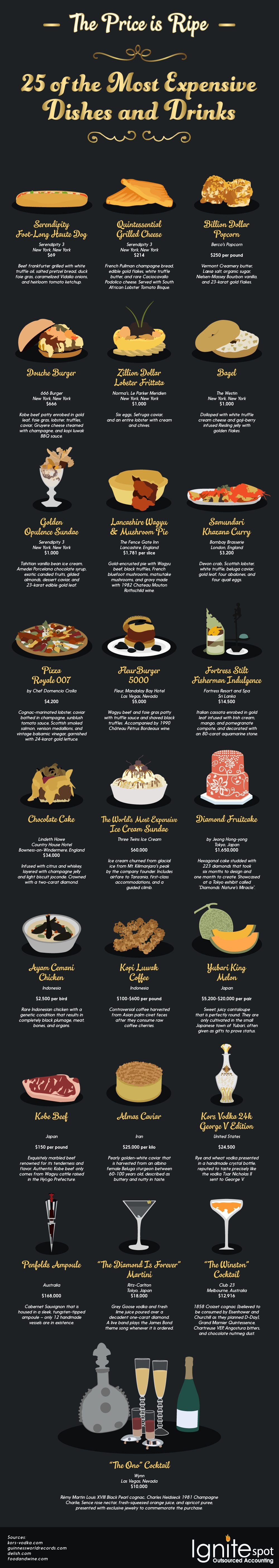 ExpensiveFoods6.jpg