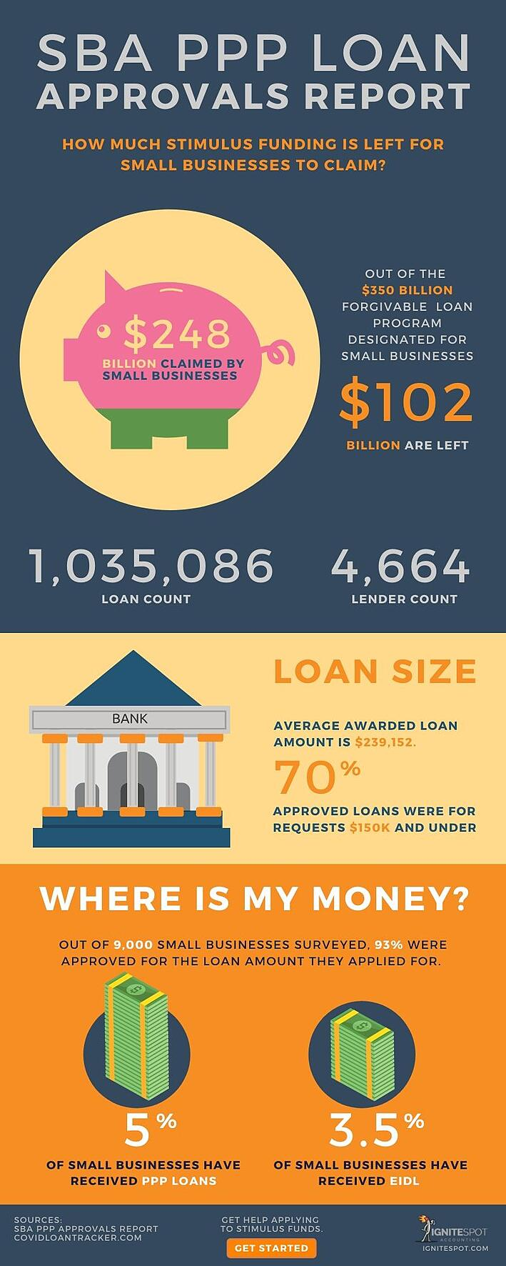 SBA PPP Loan Approval Report_4-13-2020_Infographic_By Ignite Spot