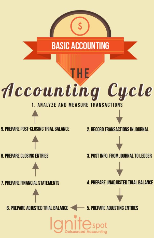 accounting cycle ignite spot outsourced accounting