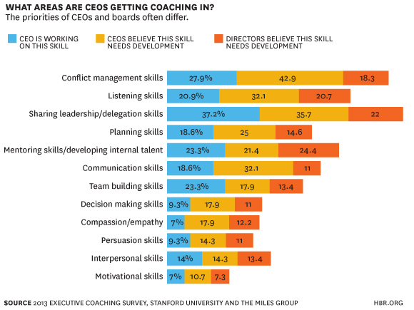 what are ceos getting coaching in HBR 2013